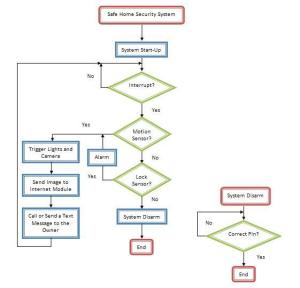 http://securitygroupicom5217.files.wordpress.com/2009/09/flow-chart2.jpg?w=595